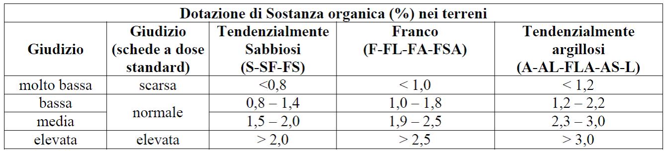 Calendario Dei Trattamenti Dellolivo.Produzione Integrata Consorzio Tutela Olio Extra Vergine
